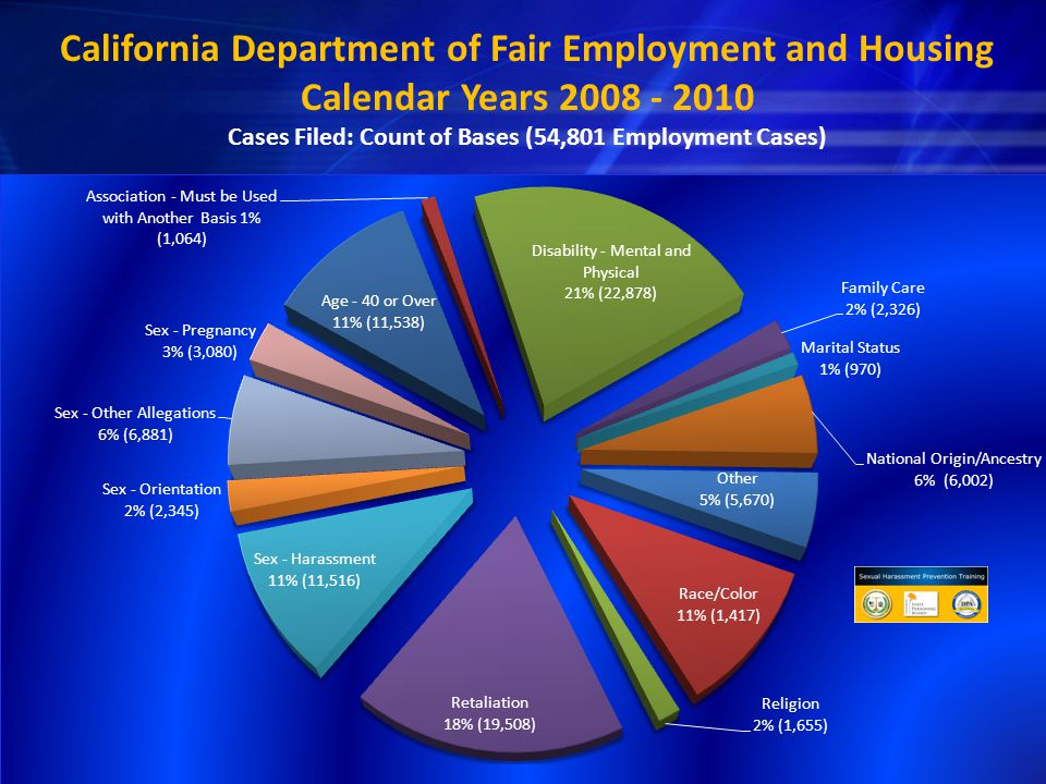 California Department of Fair Employment and Housing Calendar Years 2008 - 2010 Cases Filed: Count of Bases (54,801 Employment Cases)