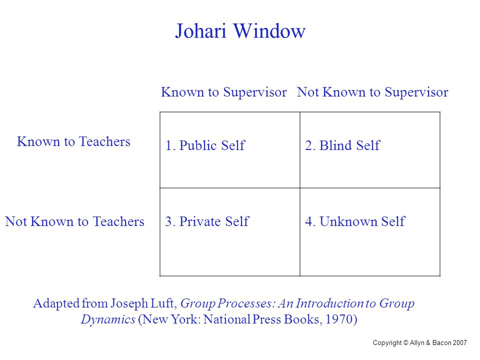 Copyright © Allyn & Bacon 2007 Johari Window 1. Public Self2. Blind Self 3. Private Self4. Unknown Self Known to Teachers Not Known to Teachers Adapte