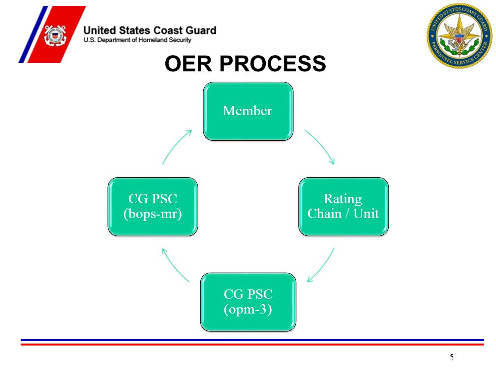 OFFICER EVALUATION SYSTEM Officer Accessions, Evaluations, and Promotions Manual COMDTINST M1000.3A (Chapter 5) Officer Evaluation System Procedures Manual PSCINST M1611.1 (**New 09/13**) http://www.uscg.mil/psc/opm/Opm3/Opm3docs/PSCINST%20M1611.1 %20OES%20Procedures%20Manual_13Sep13.pdf http://www.uscg.mil/psc/opm/Opm3/Opm3docs/PSCINST%20M1611.1 %20OES%20Procedures%20Manual_13Sep13.pdf OER is most important document in an officer's record Key for personnel management decisions -Promotions -Assignments -Retention -Career Development 6