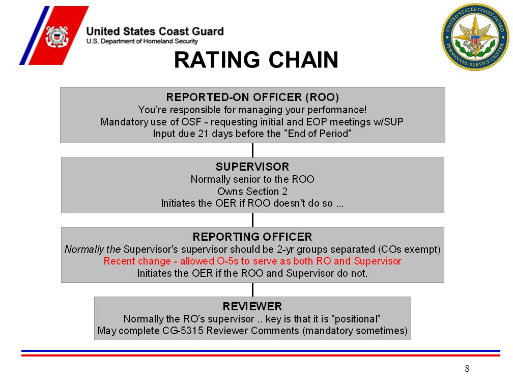 CIVILIAN RATING CHAIN Must receive formal and documented training from OPM-3.