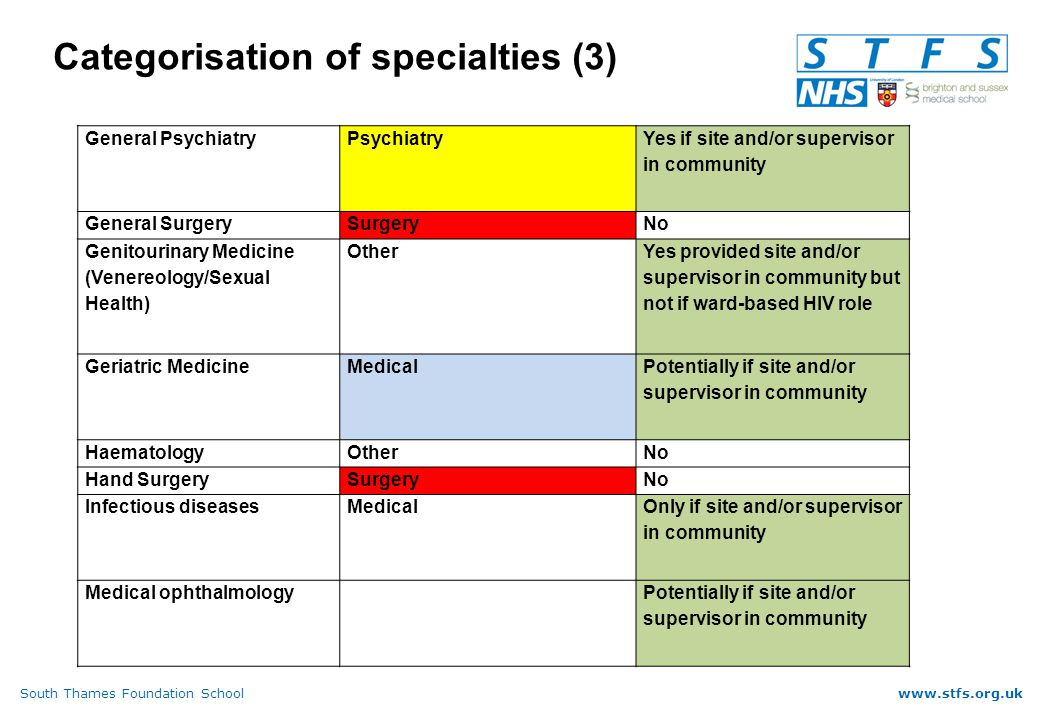 South Thames Foundation Schoolwww.stfs.org.uk Categorisation of specialties (3) General PsychiatryPsychiatry Yes if site and/or supervisor in community General SurgerySurgeryNo Genitourinary Medicine (Venereology/Sexual Health) Other Yes provided site and/or supervisor in community but not if ward-based HIV role Geriatric MedicineMedical Potentially if site and/or supervisor in community HaematologyOtherNo Hand SurgerySurgeryNo Infectious diseasesMedical Only if site and/or supervisor in community Medical ophthalmologyPotentially if site and/or supervisor in community