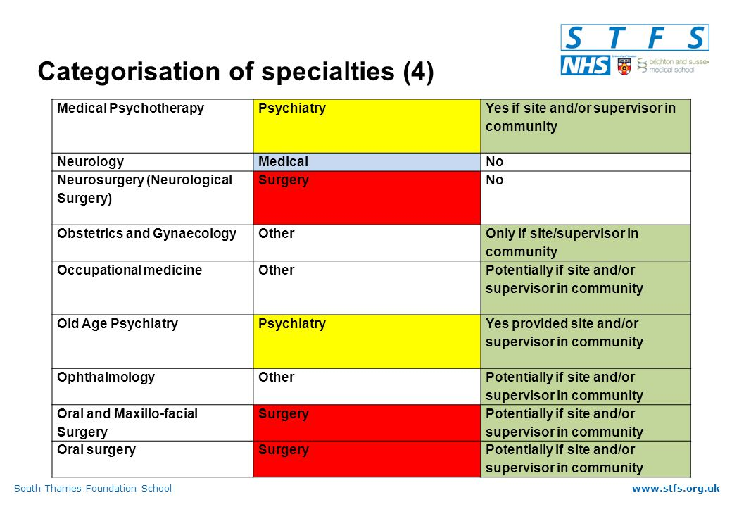 South Thames Foundation Schoolwww.stfs.org.uk Categorisation of specialties (4) Medical PsychotherapyPsychiatry Yes if site and/or supervisor in community NeurologyMedicalNo Neurosurgery (Neurological Surgery) SurgeryNo Obstetrics and GynaecologyOther Only if site/supervisor in community Occupational medicineOther Potentially if site and/or supervisor in community Old Age PsychiatryPsychiatry Yes provided site and/or supervisor in community OphthalmologyOther Potentially if site and/or supervisor in community Oral and Maxillo-facial Surgery Surgery Potentially if site and/or supervisor in community Oral surgerySurgeryPotentially if site and/or supervisor in community