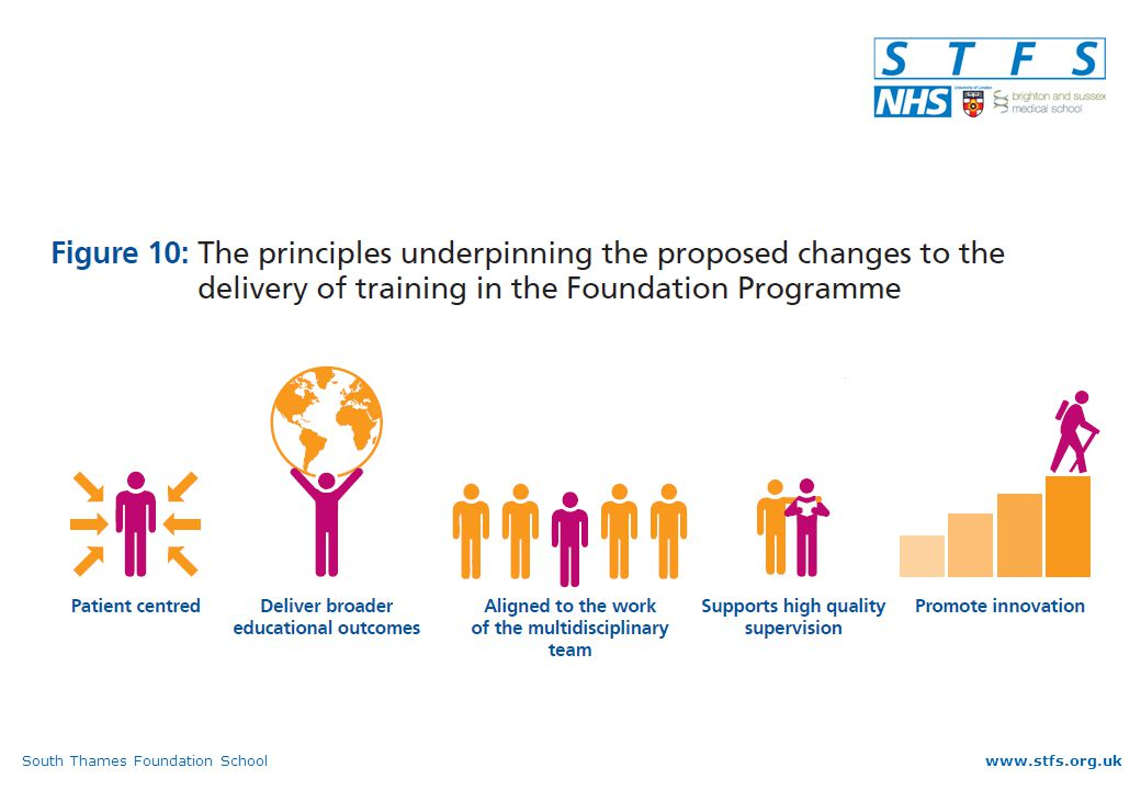 South Thames Foundation Schoolwww.stfs.org.uk Programme composition (3) More than 1 community placement May be excellent but some provide insufficient acute experience Also need to distribute placements as widely as possible Additional community experience (community facing placement) valuable General PracticePsychiatryEmergency Medicine
