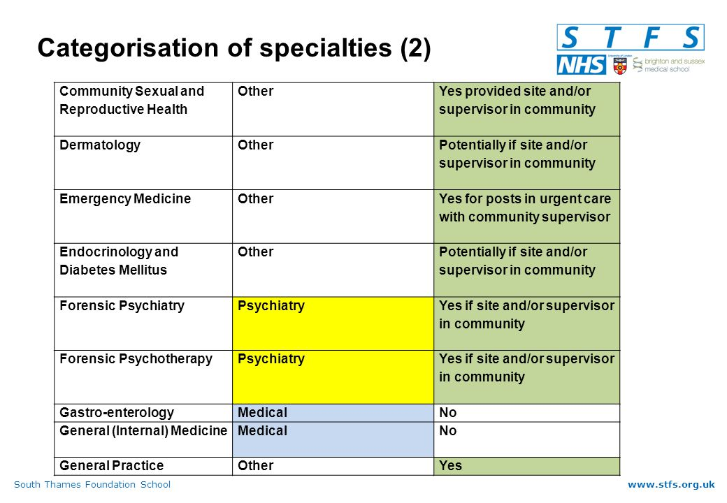 South Thames Foundation Schoolwww.stfs.org.uk Categorisation of specialties (2) Community Sexual and Reproductive Health Other Yes provided site and/or supervisor in community DermatologyOther Potentially if site and/or supervisor in community Emergency MedicineOther Yes for posts in urgent care with community supervisor Endocrinology and Diabetes Mellitus Other Potentially if site and/or supervisor in community Forensic PsychiatryPsychiatry Yes if site and/or supervisor in community Forensic PsychotherapyPsychiatry Yes if site and/or supervisor in community Gastro-enterologyMedicalNo General (Internal) MedicineMedicalNo General PracticeOtherYes