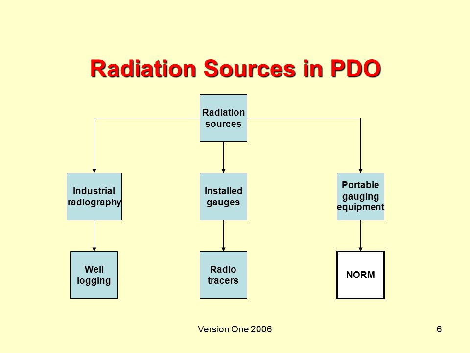 Version One 200637 Dose  Dose - signifies the harmfulness of the radiation  Higher dose = greater health risk < 1 uSv/hrMinimal external risk > 1 uSv/hrRisk increasesKeep records > 2.5 uSv/hrSupervised AreasRestrict access > 7.5 uSv/hrControlled AreasOnly radiation workers in these areas