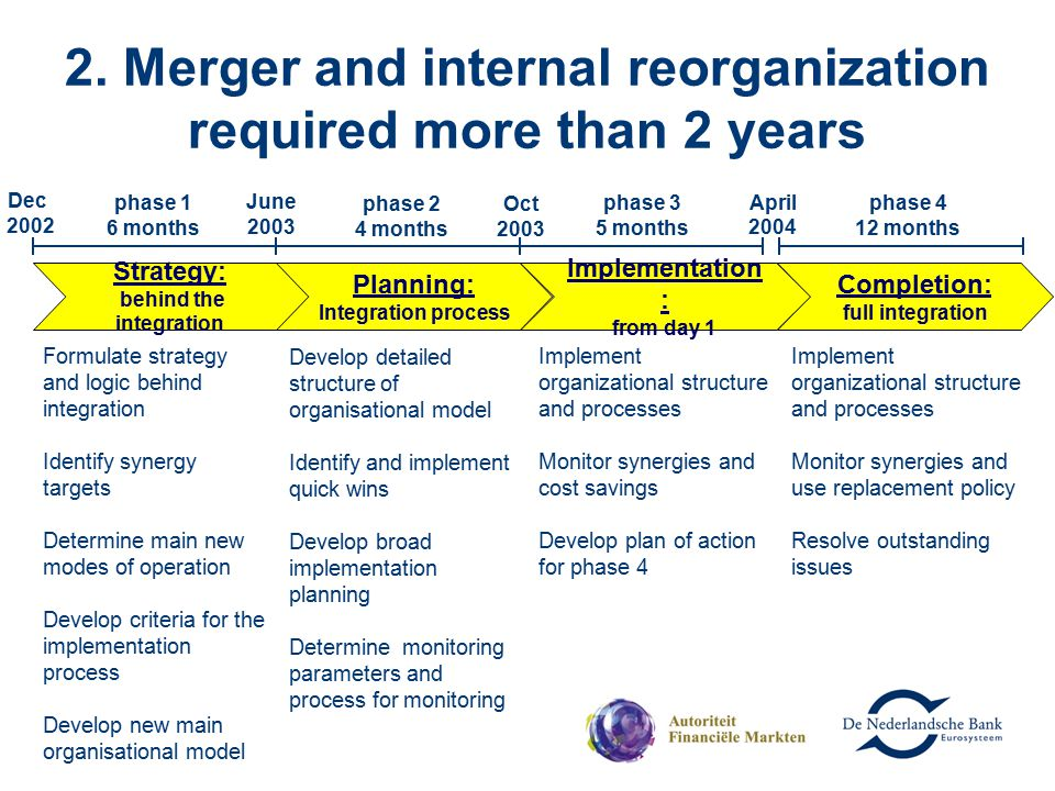 2. Merger and internal reorganization required more than 2 years phase 2 4 months phase 3 5 months phase 1 6 months Strategy: behind the integration F