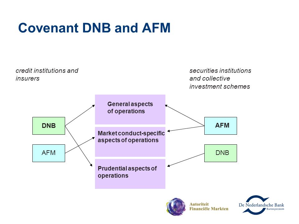 Covenant DNB and AFM credit institutions and insurers securities institutions and collective investment schemes DNB AFM General aspects of operations