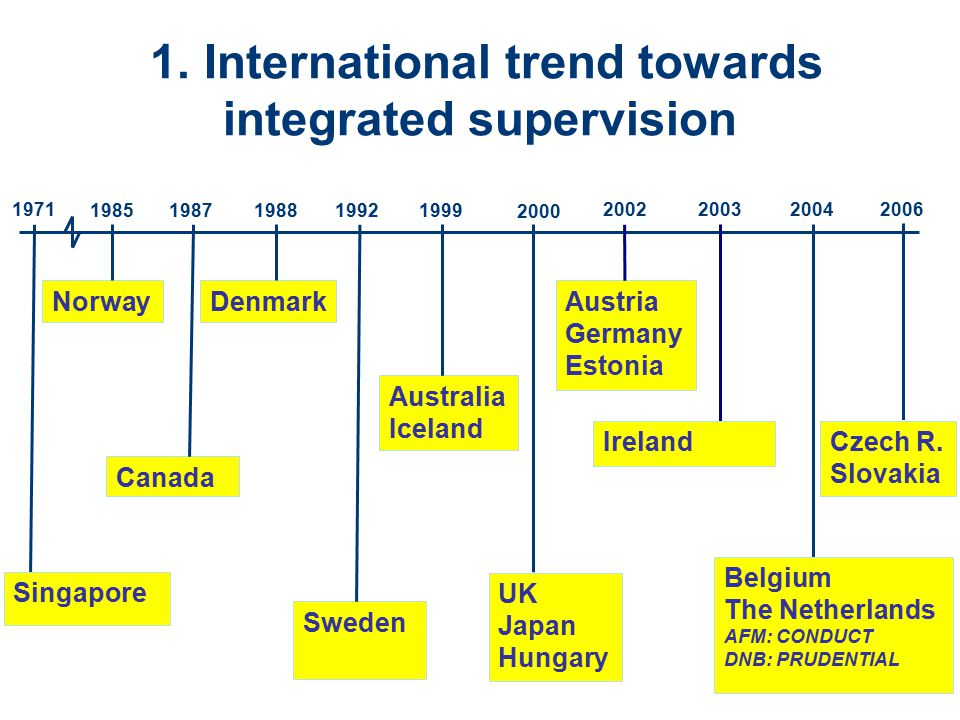 1. International trend towards integrated supervision 1987 Canada 2004 Belgium The Netherlands AFM: CONDUCT DNB: PRUDENTIAL 1988 Denmark 1999 Australi