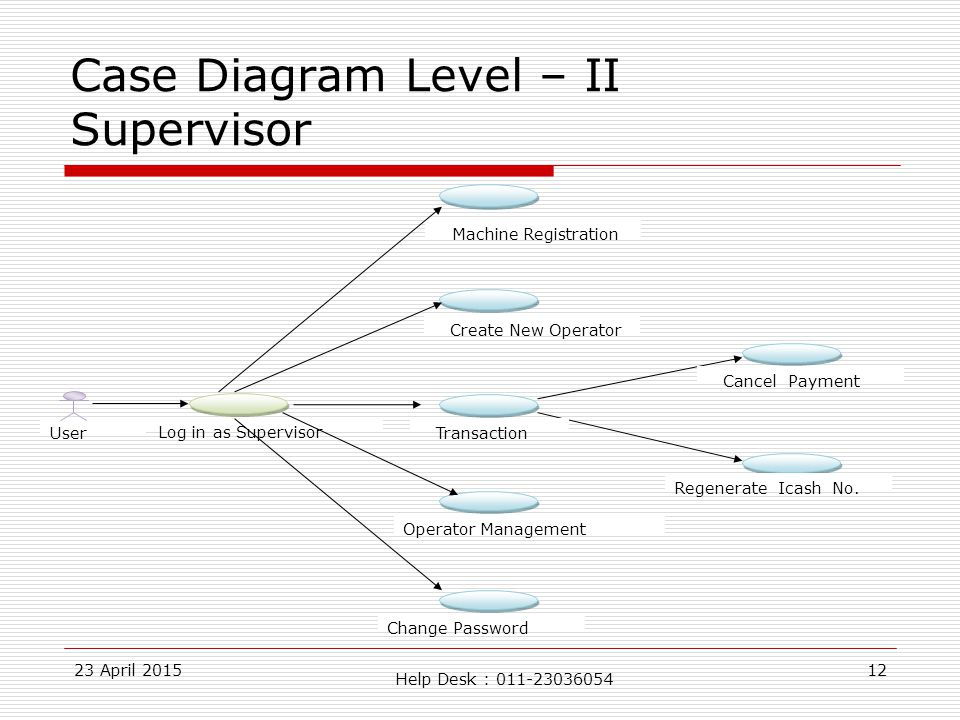 23 April 201512 Case Diagram Level – II Supervisor User Operator Management Change Password Log in as Supervisor Machine Registration Transaction Regenerate Icash No.
