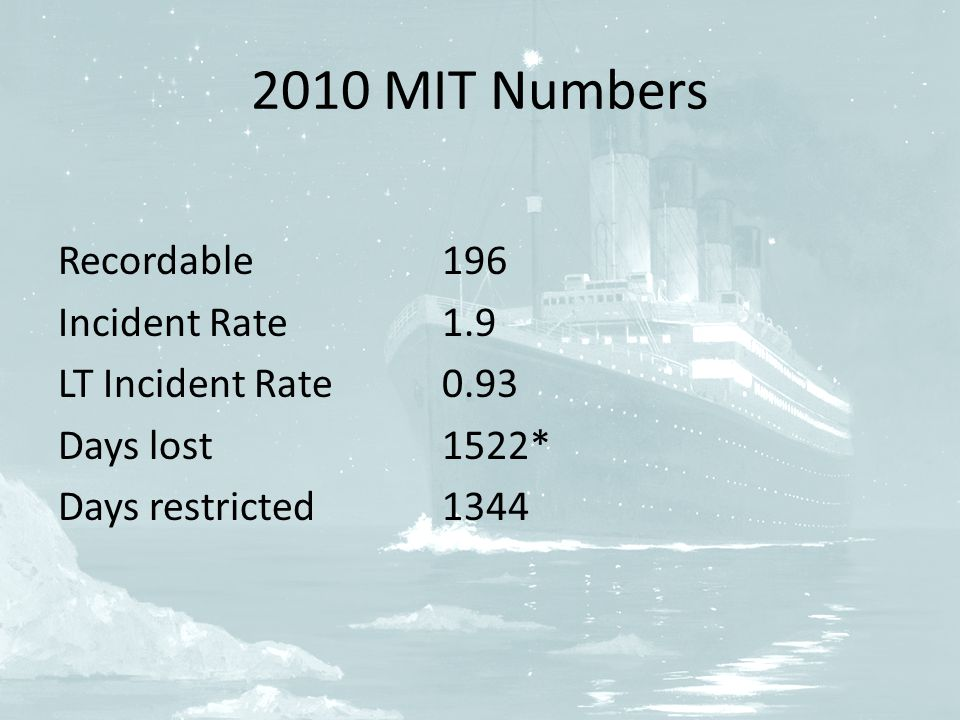 2010 MIT Numbers Recordable196 Incident Rate1.9 LT Incident Rate 0.93 Days lost1522* Days restricted1344