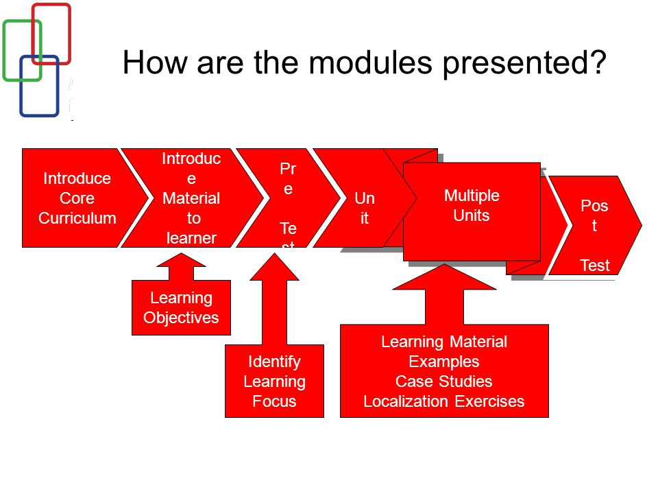 How are the modules presented.