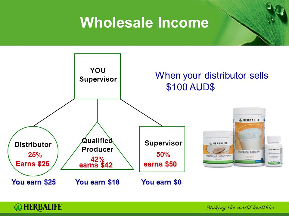 Wholesale Income Distributor Qualified Producer Supervisor 25% 42% 50% YOU Supervisor You earn $25 Earns $25 earns $42 earns $50 You earn $18 You earn $0 When your distributor sells $100 AUD$