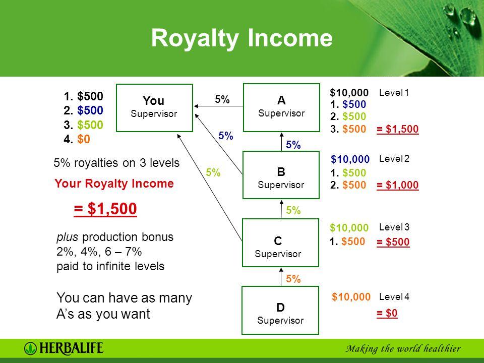 $10,000 3. $500 1. $500 2. $500 3. $500 4. $0 = $1,500 Royalty Income You Supervisor A Supervisor 5% B Supervisor 5% C Supervisor D Supervisor = $1,50
