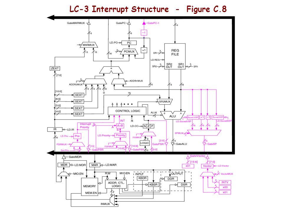 LC-3 Interrupt Structure - Figure C.8