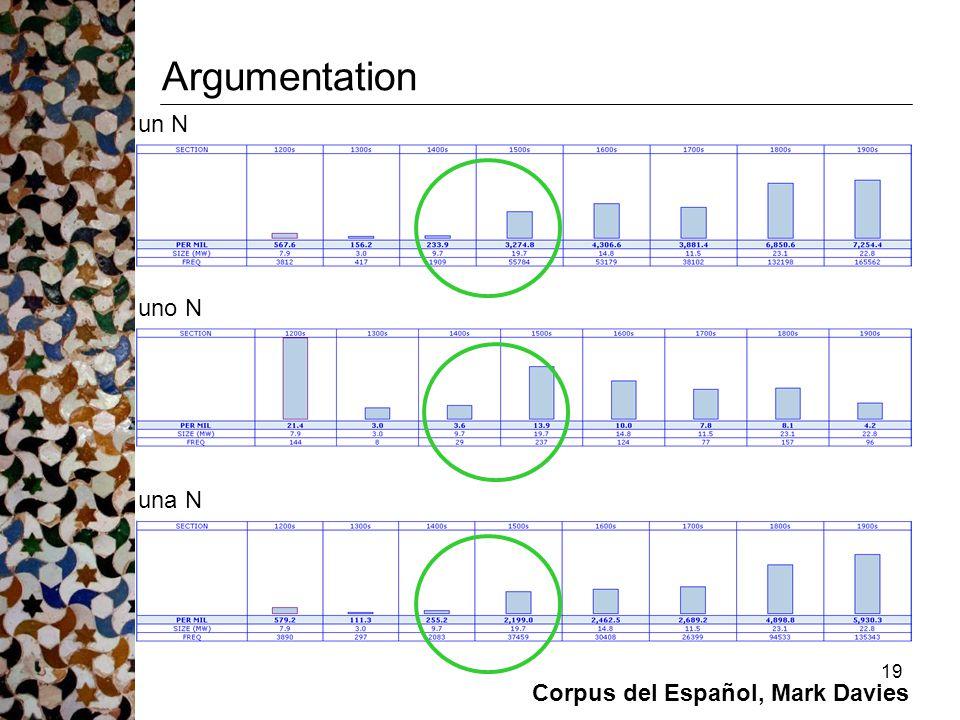 19 Argumentation un N uno N una N Corpus del Español, Mark Davies
