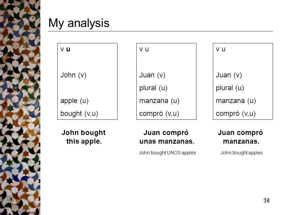 38 My analysis v u Juan (v) plural (u) manzana (u) compró (v,u) v u John (v) apple (u) bought (v,u) v u Juan (v) plural (u) manzana (u) compró (v,u) Juan compró unas manzanas.
