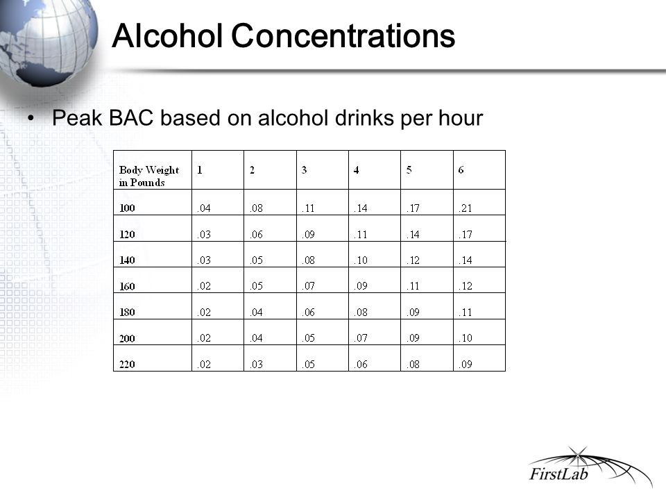 Alcohol Concentrations Peak BAC based on alcohol drinks per hour