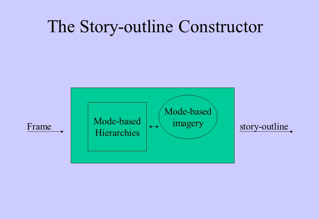 The Story-outline Constructor Frame story-outline Mode-based Hierarchies Mode-based imagery
