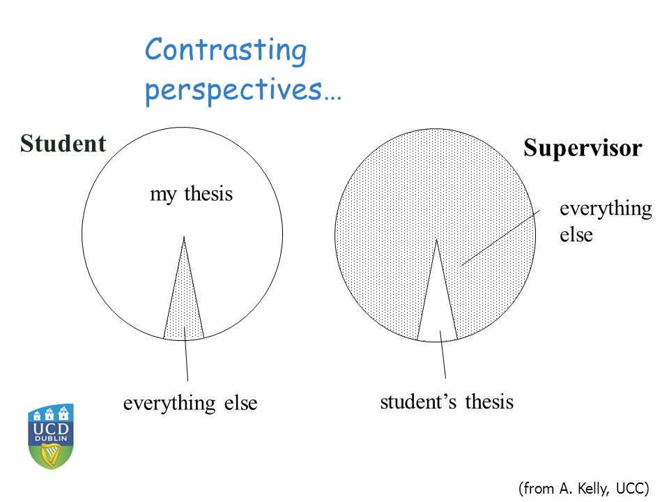 Student my thesis everything else student's thesis Supervisor Contrasting perspectives… (from A.