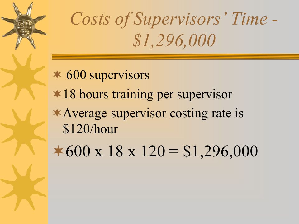 Cost of Training  Costs of supervisors' time  Costs of instructors' time  Costs of teaching materials  Costs of classroom-use
