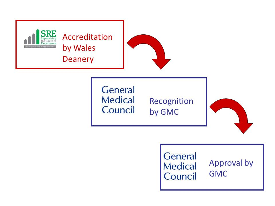 Accreditation by Wales Deanery Recognition by GMC Approval by GMC