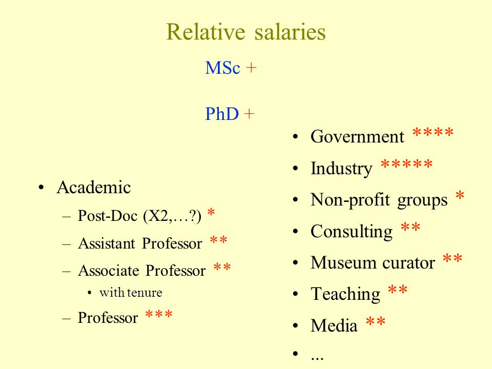 Relative salaries Academic –Post-Doc (X2,… ) * –Assistant Professor ** –Associate Professor ** with tenure –Professor *** Government **** Industry ***** Non-profit groups * Consulting ** Museum curator ** Teaching ** Media **...