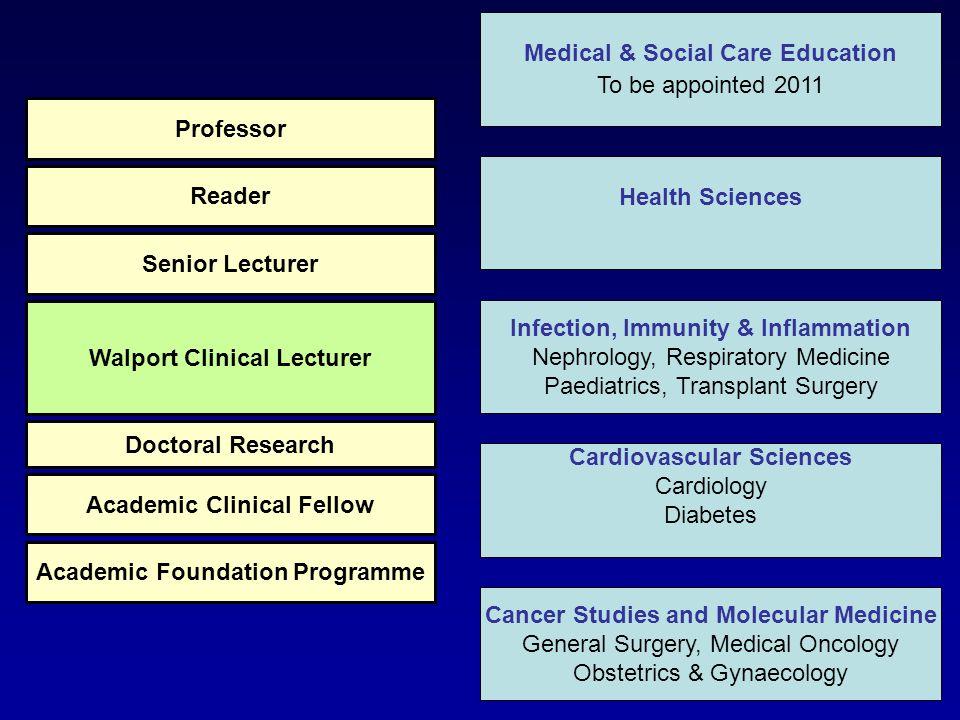 Health Sciences Infection, Immunity & Inflammation Nephrology, Respiratory Medicine Paediatrics, Transplant Surgery Cardiovascular Sciences Cardiology