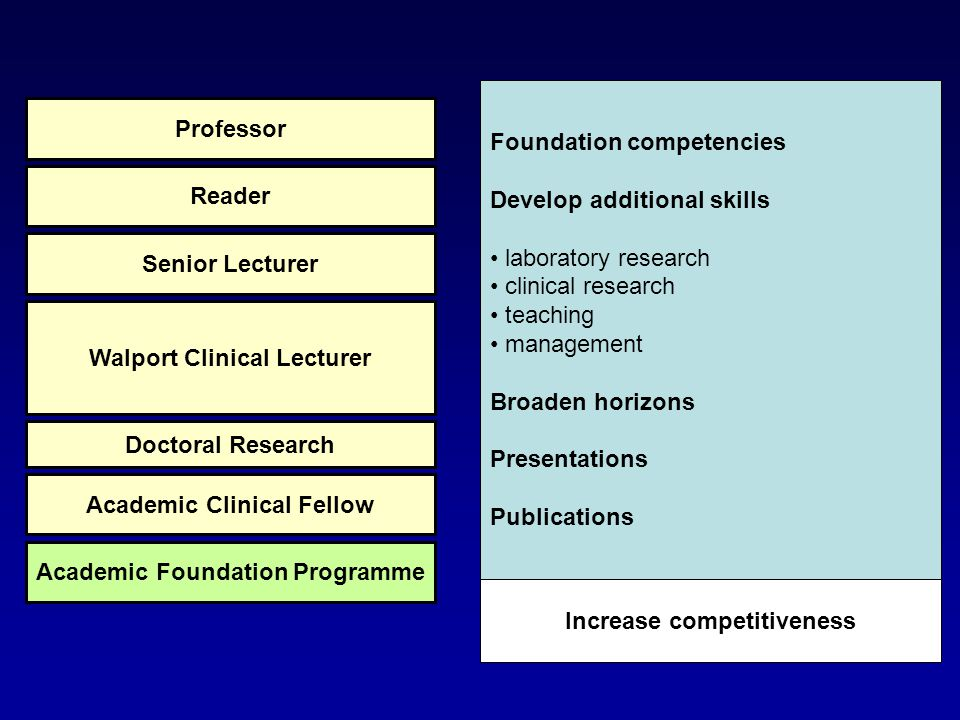 Foundation competencies Develop additional skills laboratory research clinical research teaching management Broaden horizons Presentations Publication