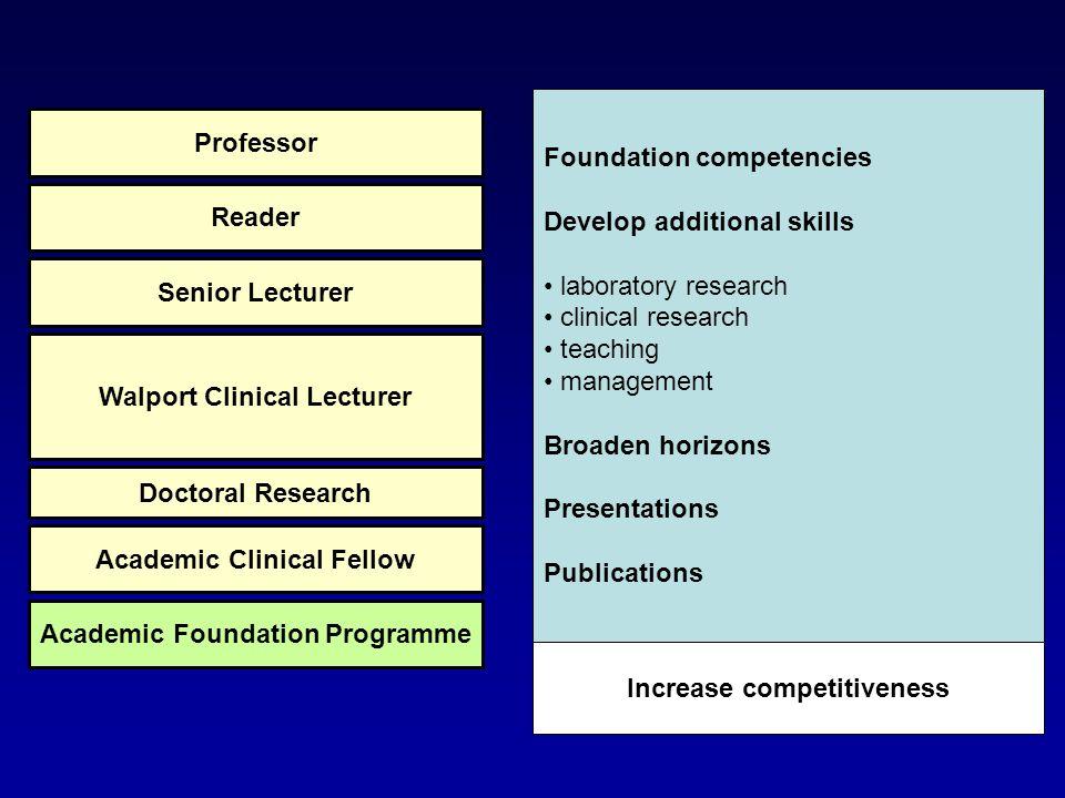 Research Supervisor Clinical Supervisor Academic Supervisor Educational Supervisor Academic Mentor