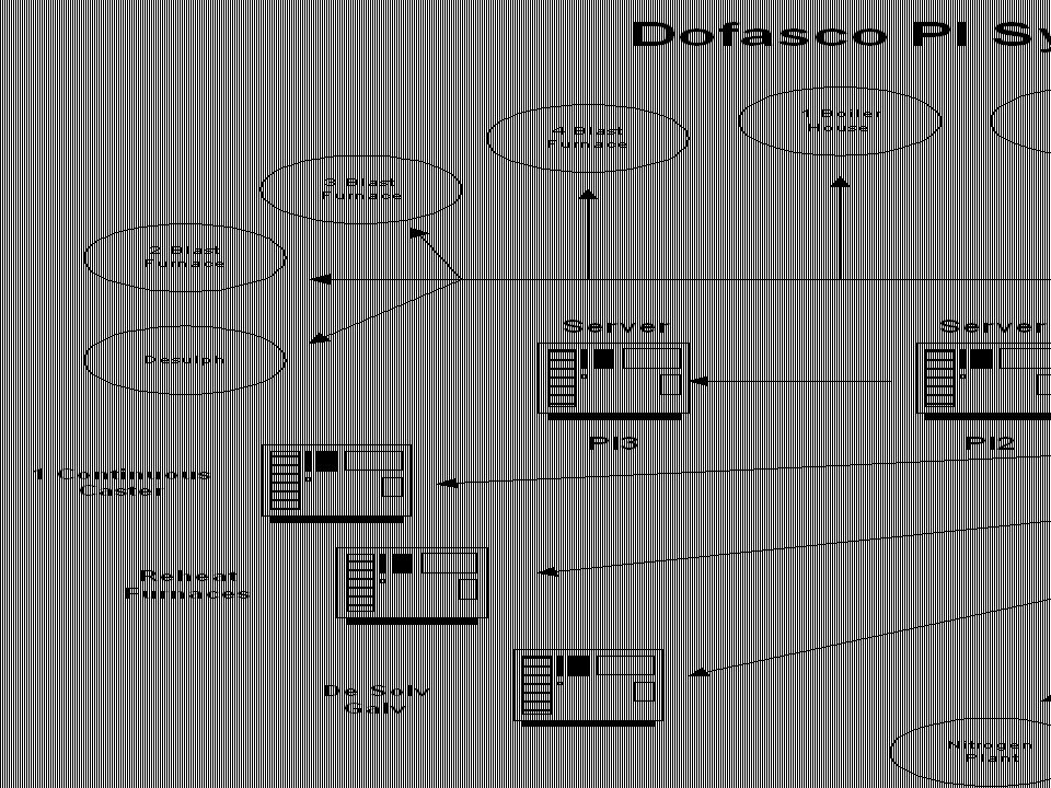 Advanced Monitoring Applications using PI Dofasco System Architecture