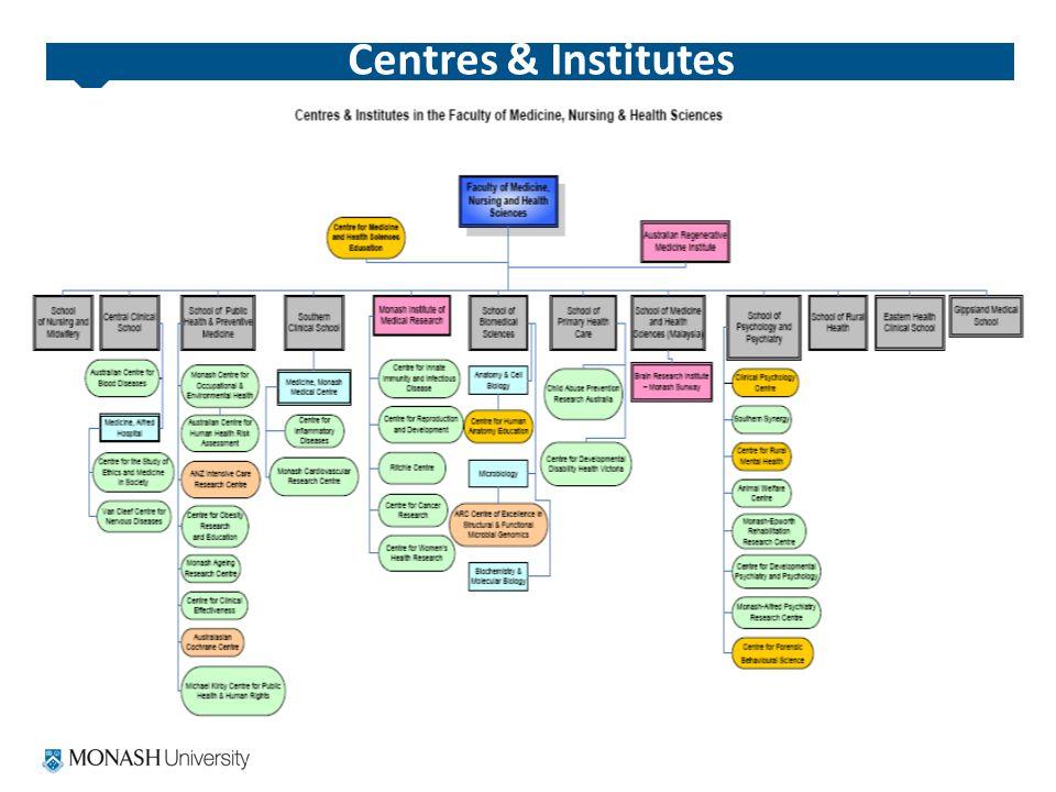 Centres & Institutes