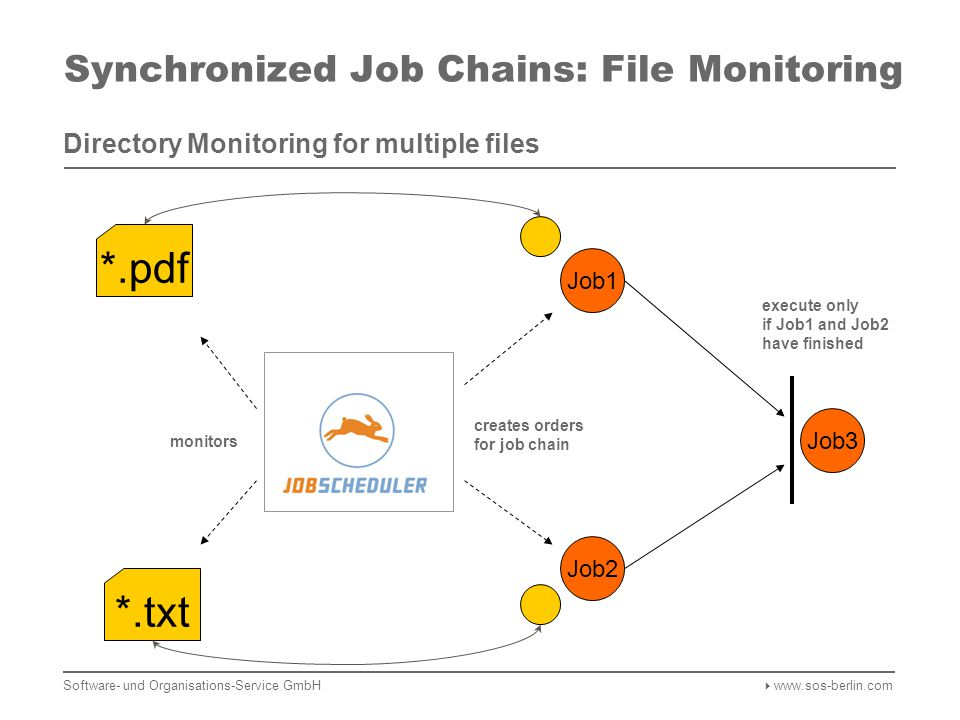 Synchronized Job Chains: File Monitoring Directory Monitoring for multiple files *.txt Job1 Job2 Job3 monitors creates orders for job chain *.pdf execute only if Job1 and Job2 have finished Software- und Organisations-Service GmbH  www.sos-berlin.com