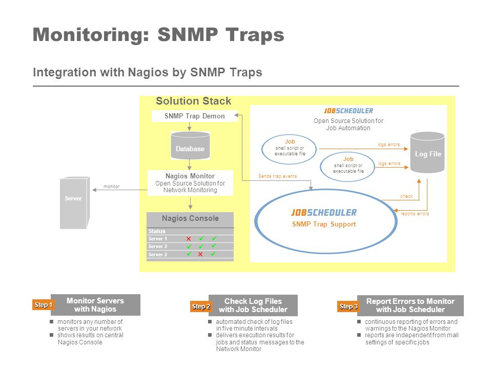 Contents available: Integration with Nagios: Plugin Mechanism planned: Integration with Nagios: SNMP Traps Software- und Organisations-Service GmbH  www.sos-berlin.com Monitoring