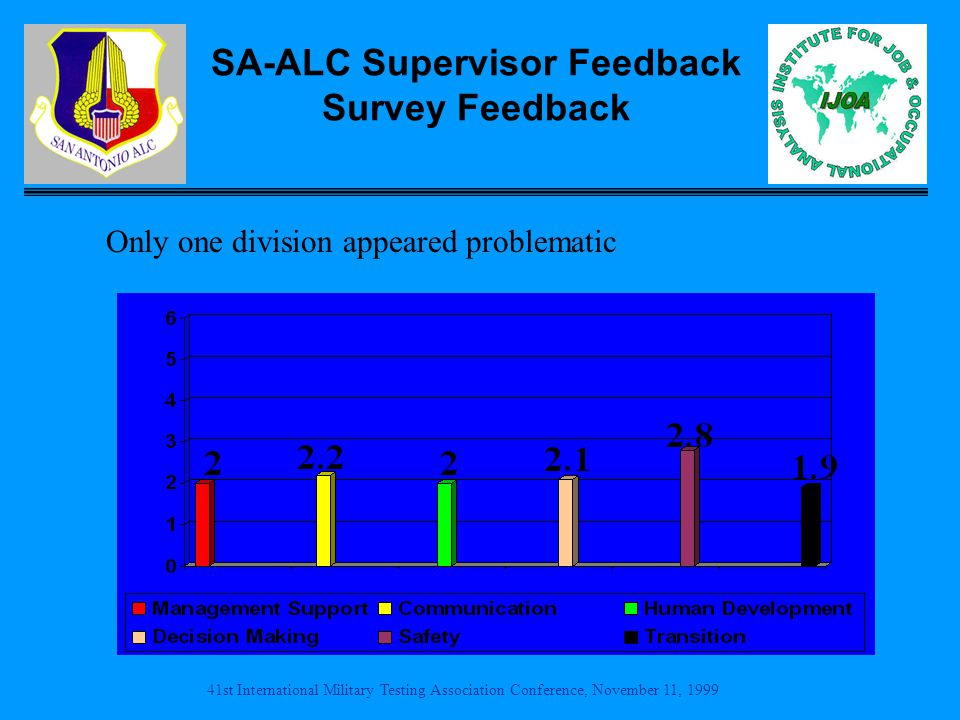 41st International Military Testing Association Conference, November 11, 1999 SA-ALC Supervisor Feedback Survey Feedback Only one division appeared problematic