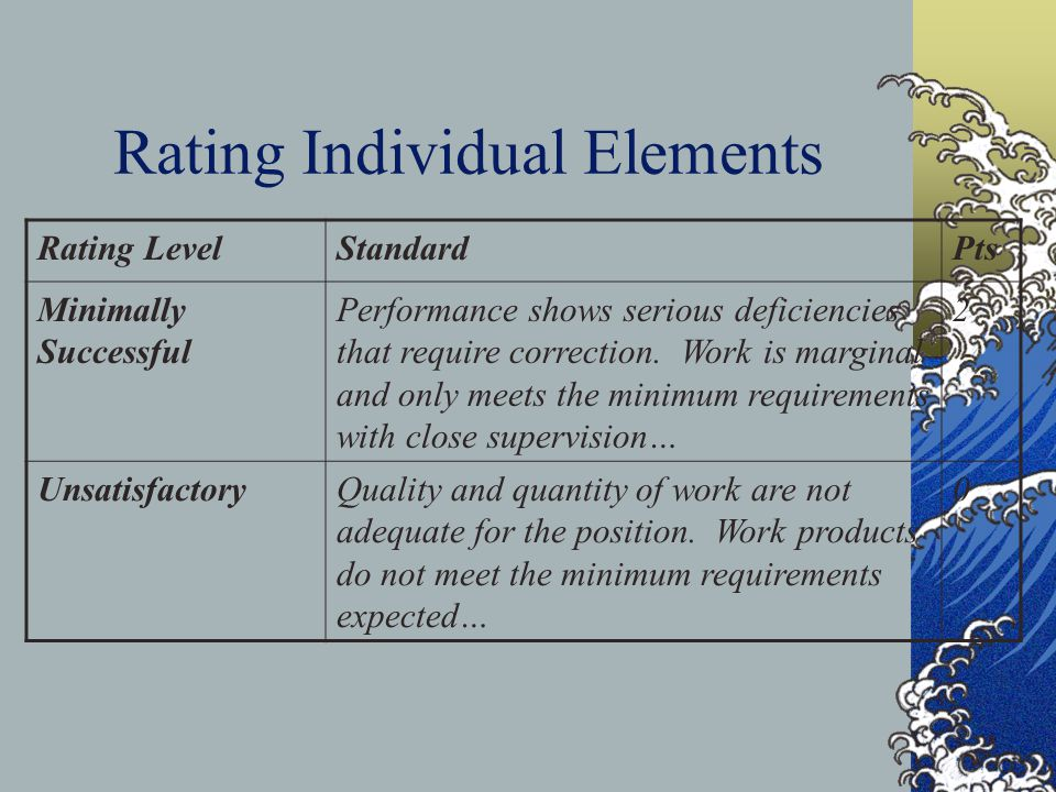 Rating Individual Elements Rating LevelStandardPts Minimally Successful Performance shows serious deficiencies that require correction. Work is margin