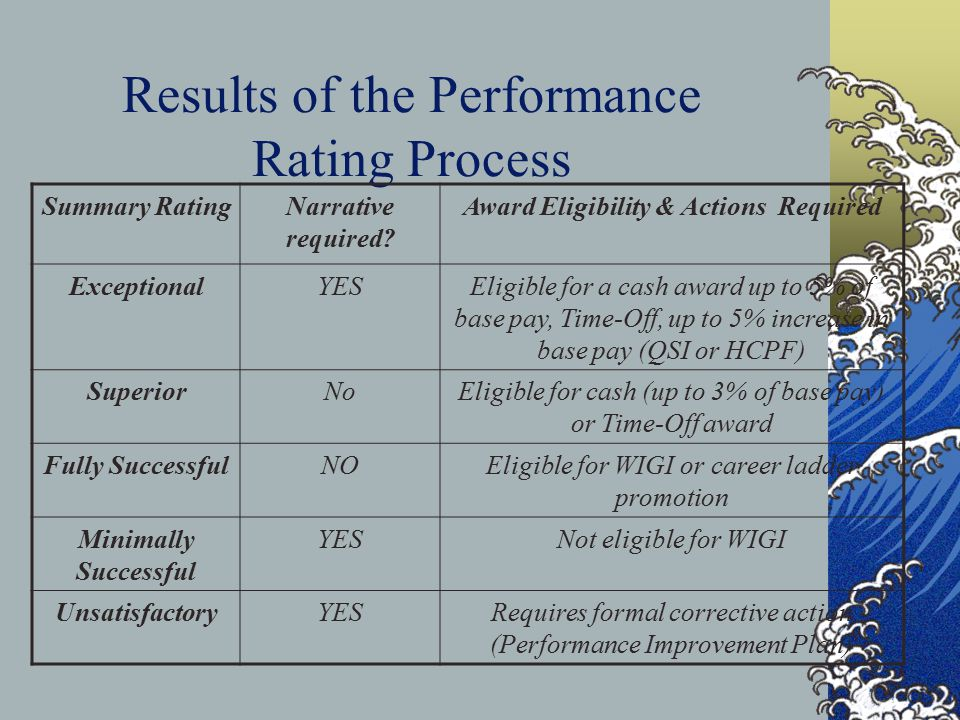 Results of the Performance Rating Process Summary RatingNarrative required.
