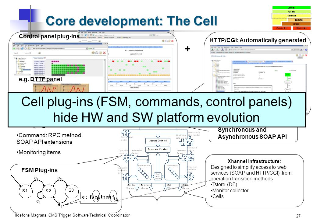 Ildefons Magrans, CMS Trigger Software Technical Coordinator 27 Core development: The Cell Synchronous and Asynchronous SOAP API Other plug-ins: Command: RPC method.