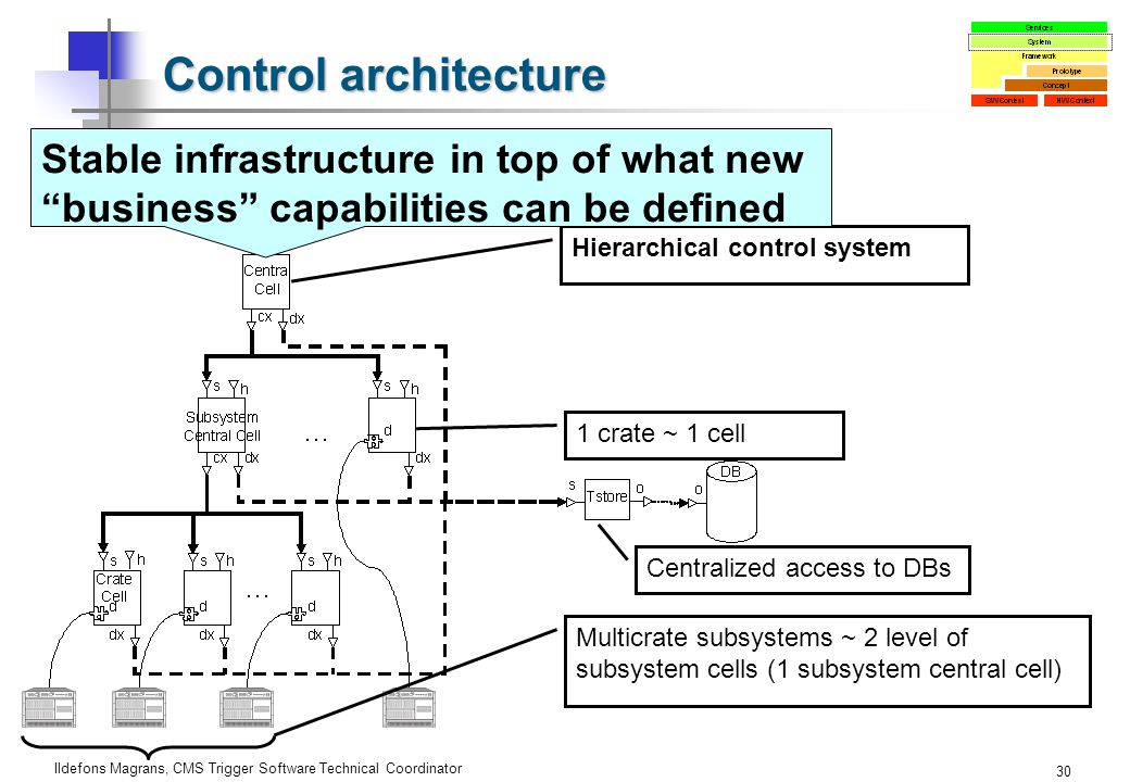 Ildefons Magrans, CMS Trigger Software Technical Coordinator 30 Control architecture 1 crate ~ 1 cell Multicrate subsystems ~ 2 level of subsystem cells (1 subsystem central cell) Centralized access to DBs Hierarchical control system Stable infrastructure in top of what new business capabilities can be defined