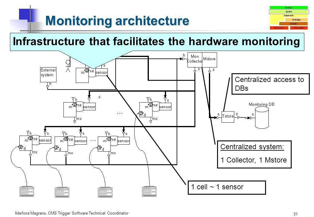 Ildefons Magrans, CMS Trigger Software Technical Coordinator 31 Monitoring architecture 1 cell ~ 1 sensor Centralized system: 1 Collector, 1 Mstore Centralized access to DBs Infrastructure that facilitates the hardware monitoring