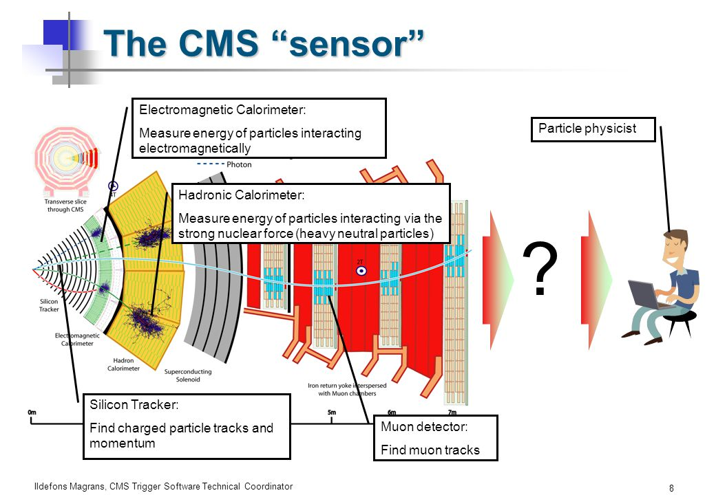 Ildefons Magrans, CMS Trigger Software Technical Coordinator 8 The CMS sensor Silicon Tracker: Find charged particle tracks and momentum Electromagnetic Calorimeter: Measure energy of particles interacting electromagnetically Hadronic Calorimeter: Measure energy of particles interacting via the strong nuclear force (heavy neutral particles) Muon detector: Find muon tracks .