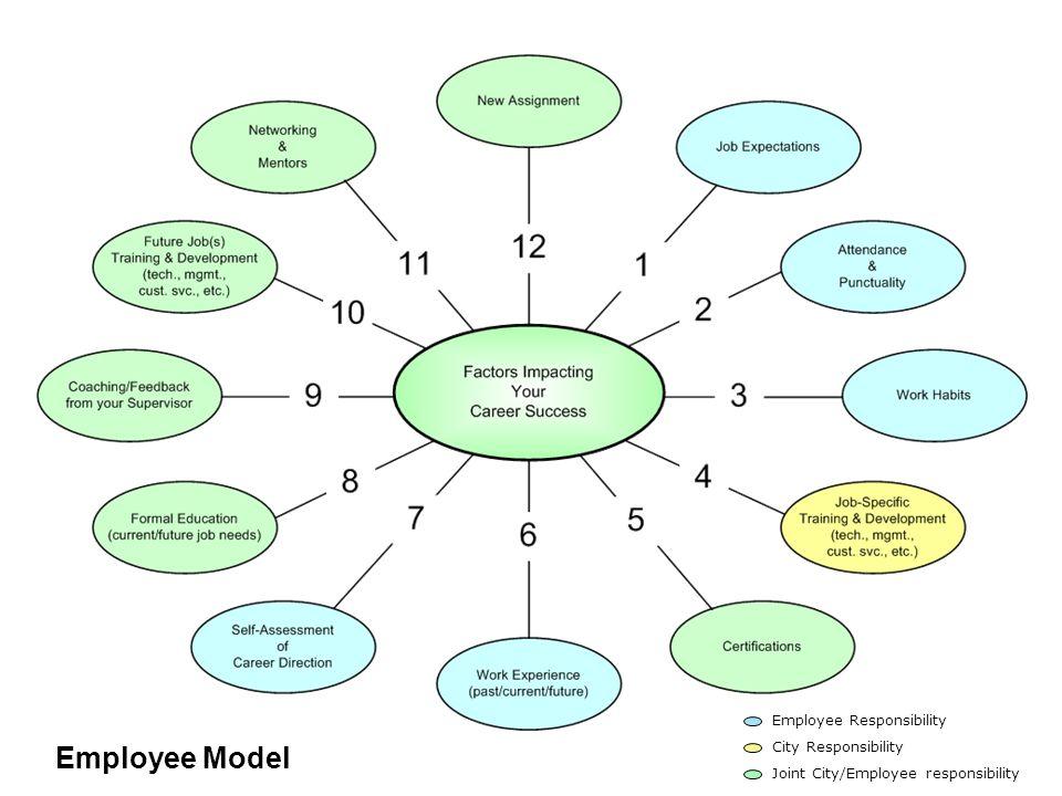 Employee Responsibility City Responsibility Joint City/Employee responsibility Employee Model