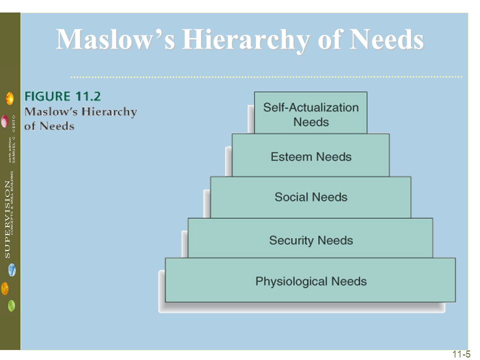 11-5 Maslow's Hierarchy of Needs