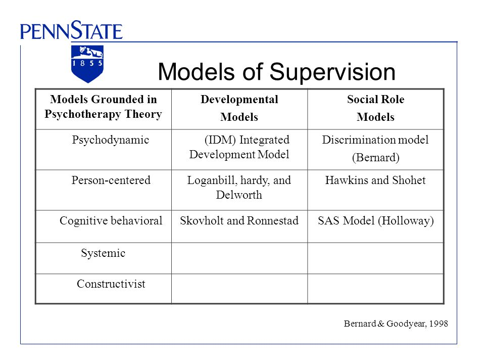 Models of Supervision Models Grounded in Psychotherapy Theory Developmental Models Social Role Models Psychodynamic (IDM) Integrated Development Model