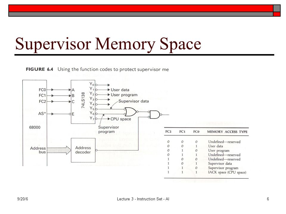 9/20/6Lecture 3 - Instruction Set - Al6 Supervisor Memory Space