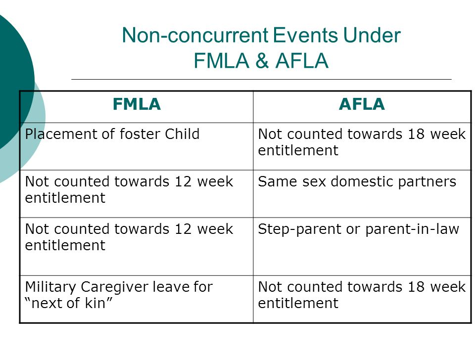 Non-concurrent Events Under FMLA & AFLA FMLAAFLA Placement of foster ChildNot counted towards 18 week entitlement Not counted towards 12 week entitlem