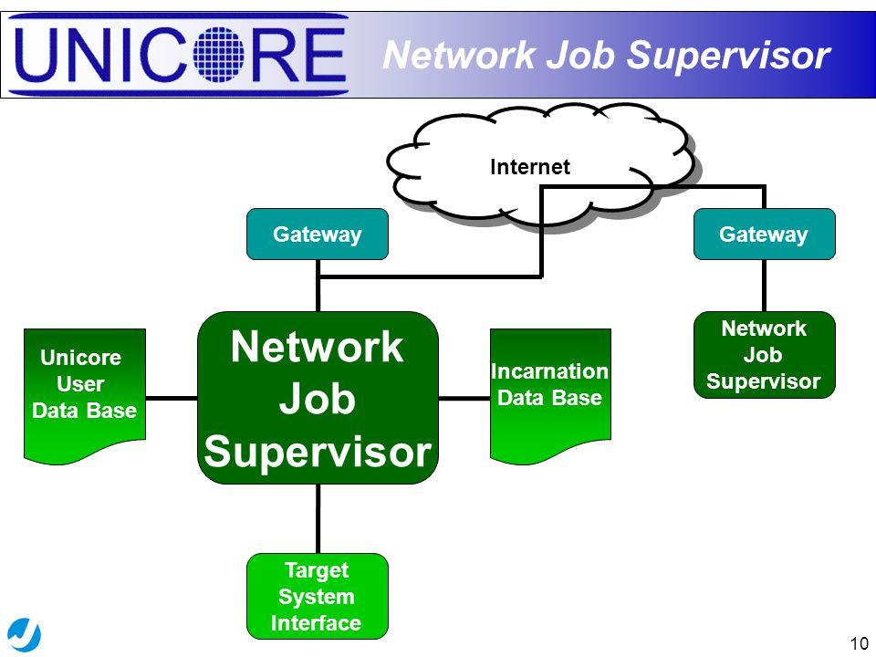 10 Network Job Supervisor Target System Interface Network Job Supervisor Gateway Incarnation Data Base Unicore User Data Base Network Job Supervisor Gateway Internet