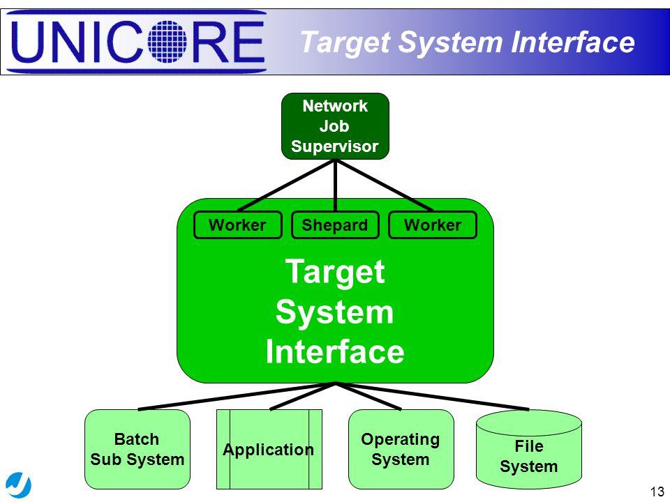 13 Target System Interface Network Job Supervisor Shepard Worker Batch Sub System File System Application Operating System