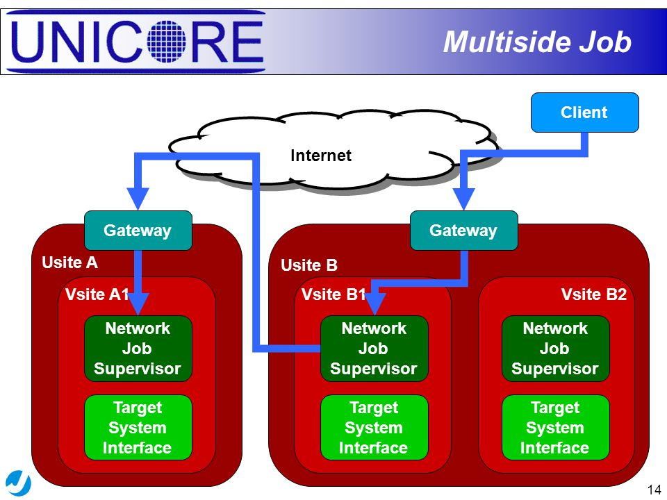 14 Usite B Vsite B2Vsite B1 Usite A Vsite A1 Multiside Job Gateway Internet Target System Interface Network Job Supervisor Target System Interface Network Job Supervisor Client Gateway