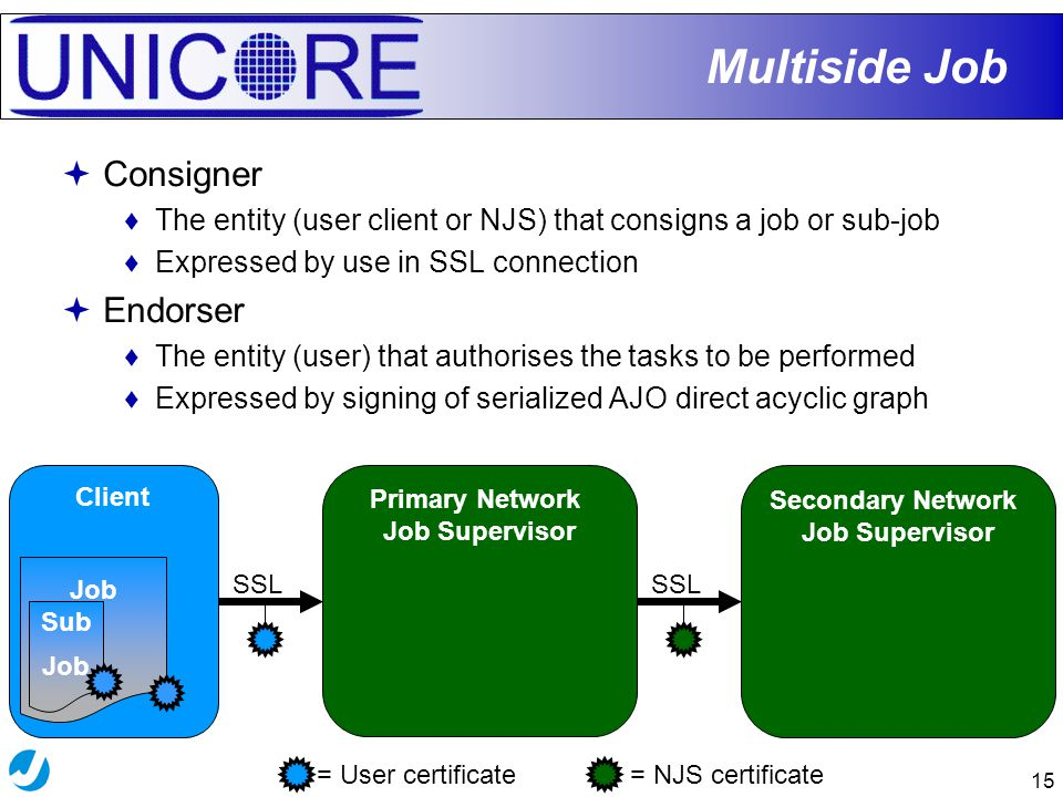 15 Secondary Network Job Supervisor Primary Network Job Supervisor SSL Client Multiside Job = User certificate= NJS certificate Job Sub Job  Consigner ♦The entity (user client or NJS) that consigns a job or sub-job ♦Expressed by use in SSL connection  Endorser ♦The entity (user) that authorises the tasks to be performed ♦Expressed by signing of serialized AJO direct acyclic graph