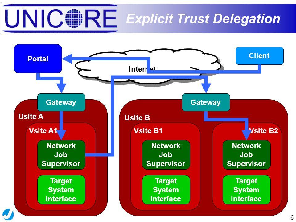 16 Usite B Vsite B2Vsite B1 Usite A Vsite A1 Explicit Trust Delegation Gateway Internet Target System Interface Network Job Supervisor Target System Interface Network Job Supervisor Client Gateway Portal